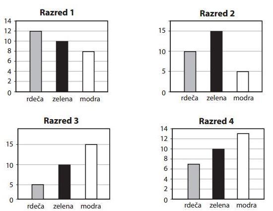 prikazi podatkov in vzorci